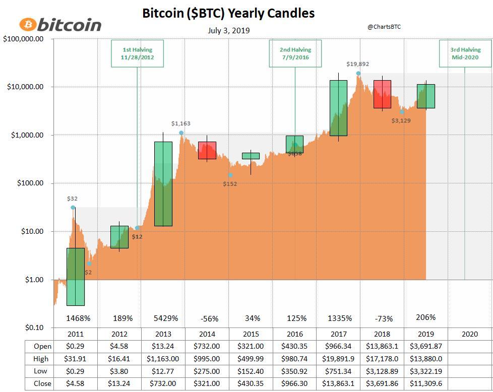 înregistrează bitcoin
