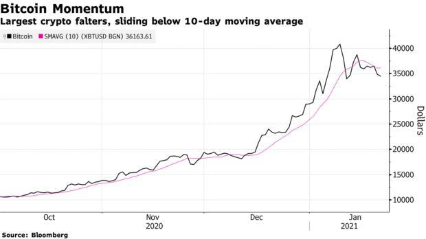 GRAFIC Prețul bitcoin s-a dublat în , însă fluctațiile | romaniaservicii.ro