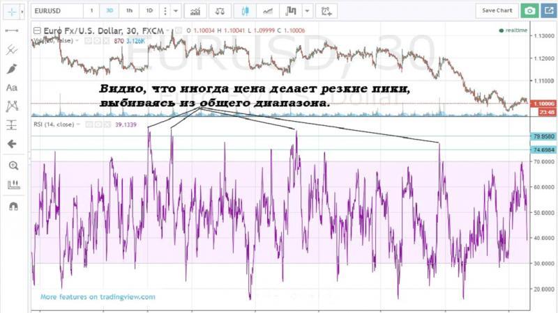 indicatori și strategii plătite pentru opțiuni binare)