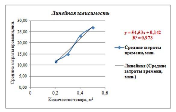 formula liniei tendinței liniare