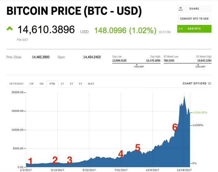 tranzacționarea opțiunilor bitcoin în weekend