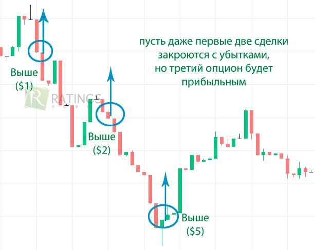 greșelile comercianților cu privire la opțiunile binare)