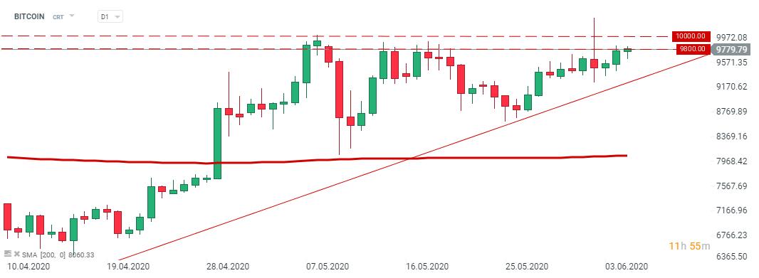 prețul bitcoin astăzi acum)