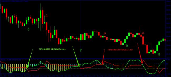 indicator pentru profitul de opțiuni binare răsărit