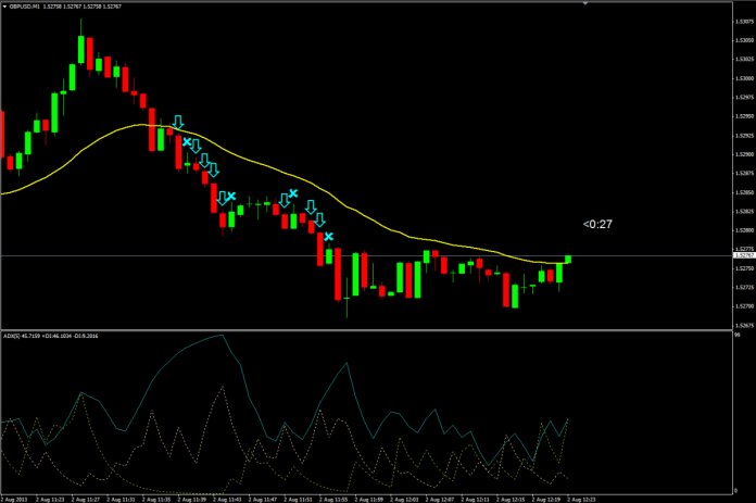 ADX RSI-EMA Strategie Trading Opțiuni Forex binar | romaniaservicii.ro