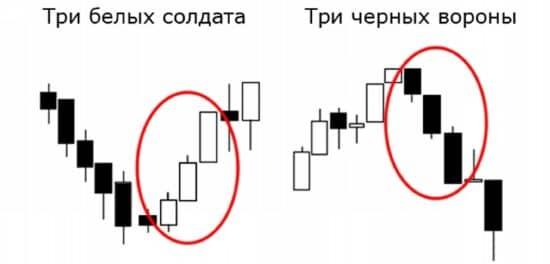 indicatori pentru opțiuni timp de 60 de secunde)