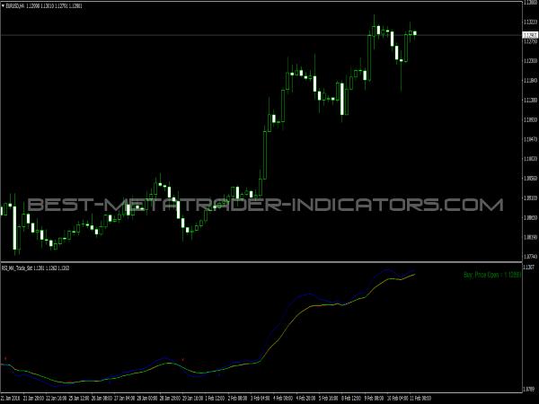 indicatori pentru strategia 1200)