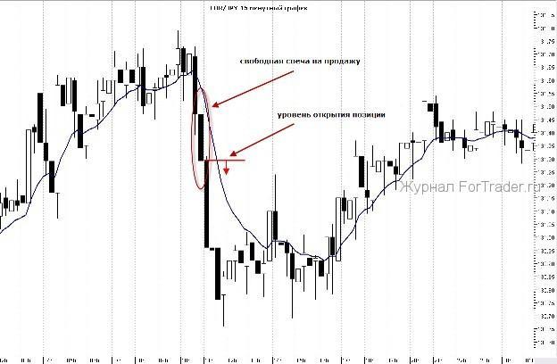 Strategii de tranzacționare în tendințe binare)