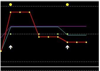 strategii non- indicatoare de opțiuni binare