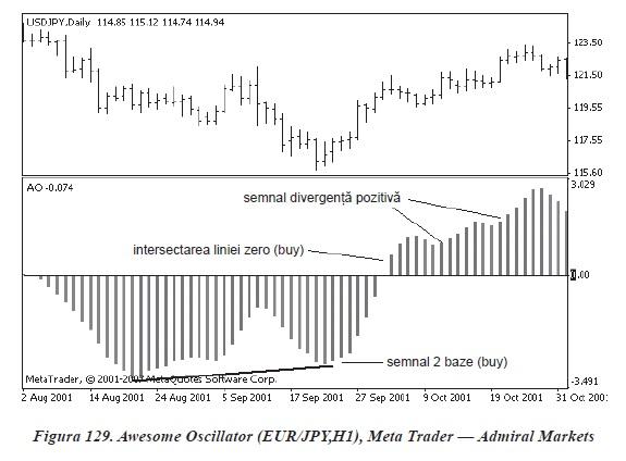 strategia de tranzacționare a semnalului de intrare