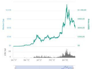 Ce Este Bitcoin și Cum se Tranzacționează [Totul Despre Bitcoin]