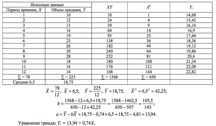 coeficientul ecuației liniei de tendință