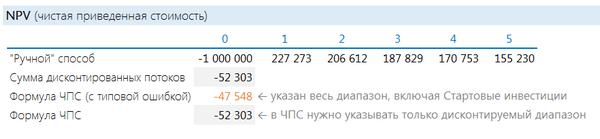 exemplu de calcul al valorii opțiunii)