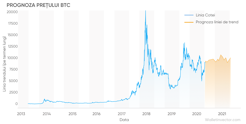prognoza graficului cursului bitcoin în dolari)