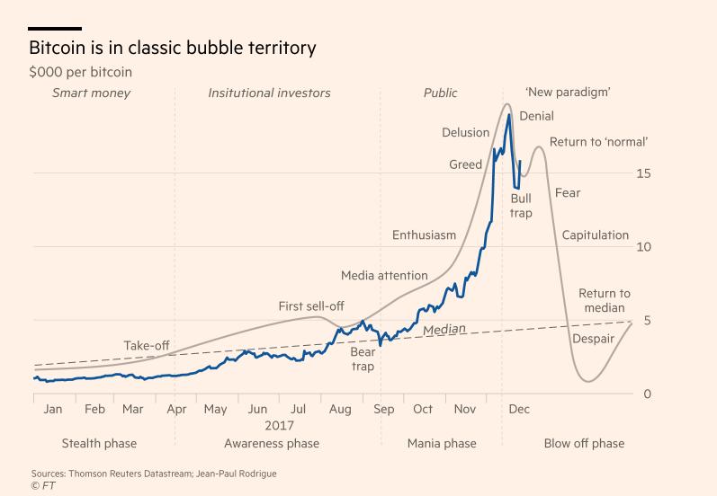 dinamica ratei bitcoin în dolari
