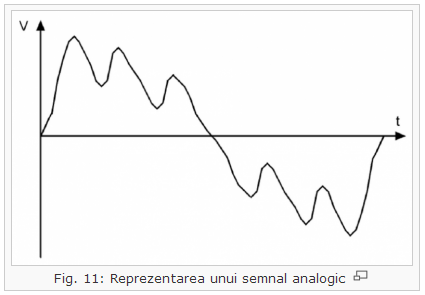 semnale către binar)