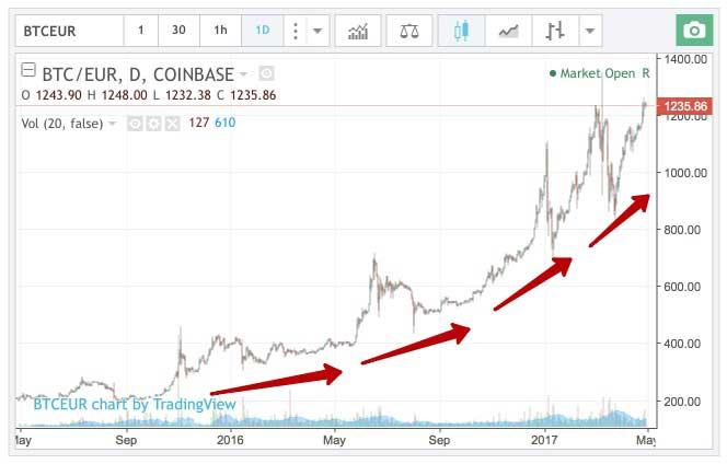 graficul ratelor bitcoin pentru o lună)