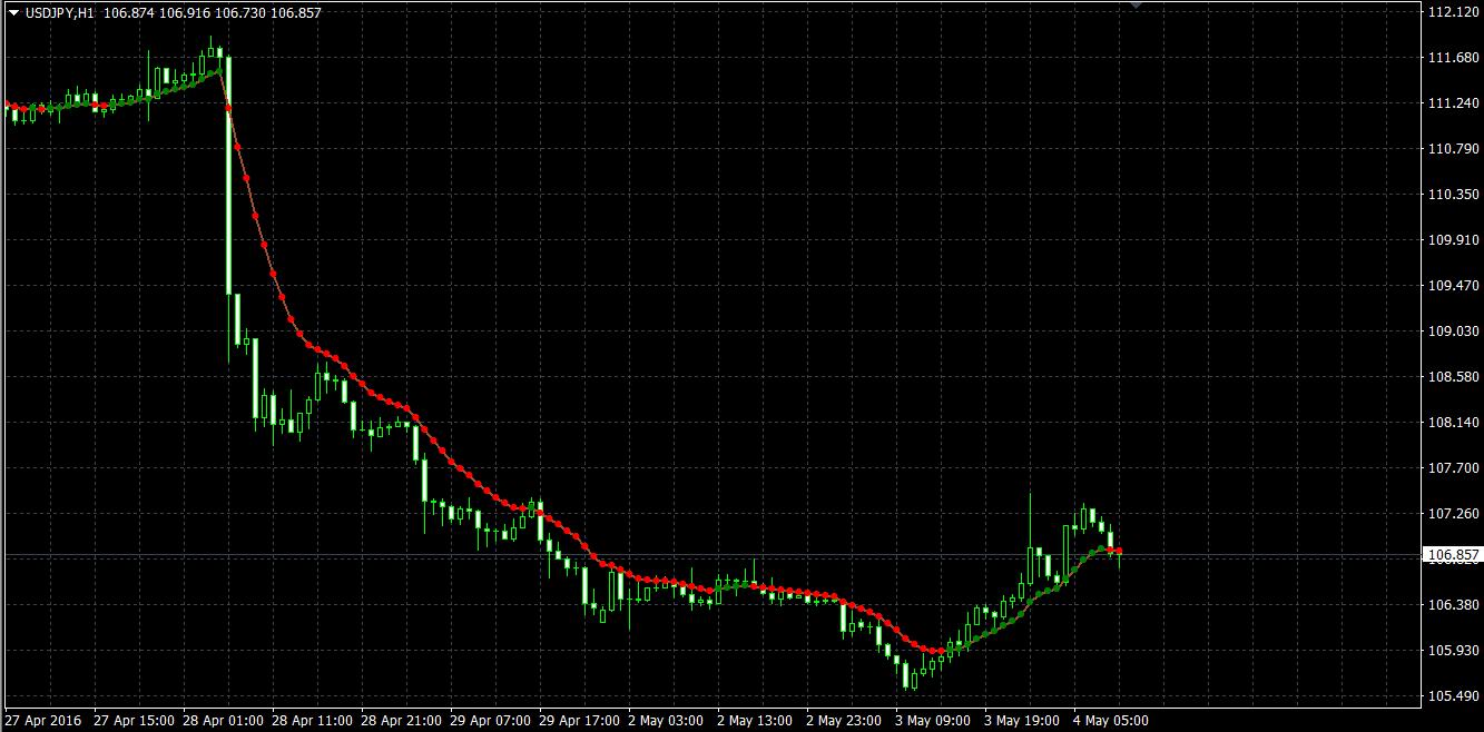 indicatori de tranzacționare a opțiunilor binare 60 de secunde