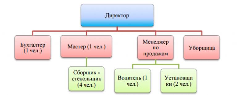 opțiuni purnov)