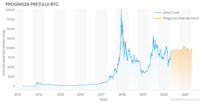 prognoza graficului cursului bitcoin în dolari