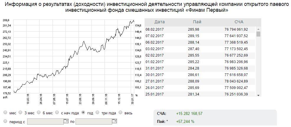 Брокеры рф. Самые надежные брокеры фондового рынка россии