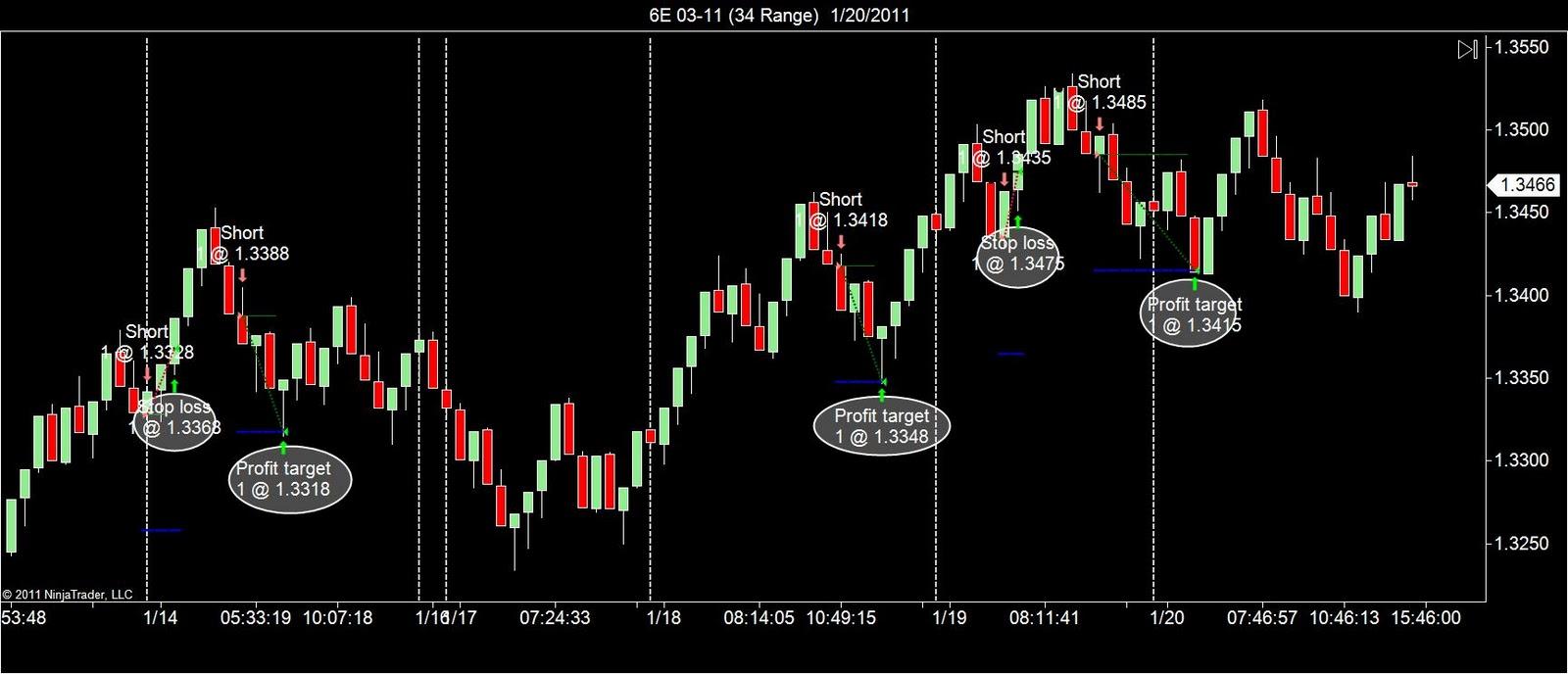 euro auto trading evaluarea proiectului folosind metoda opțiunilor reale