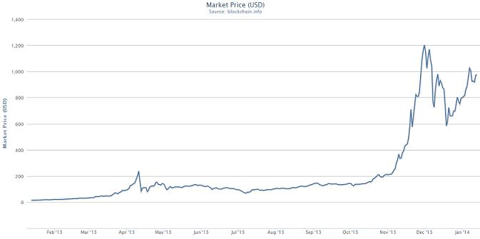graficul bitcoin acum)