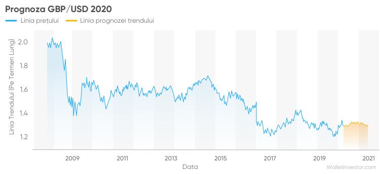 EUR USD Grafic | Cursul de schimb Euro vs Dolar american