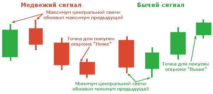 Indicator 3 lumânări în mt4. Strategie simplă și profitabilă