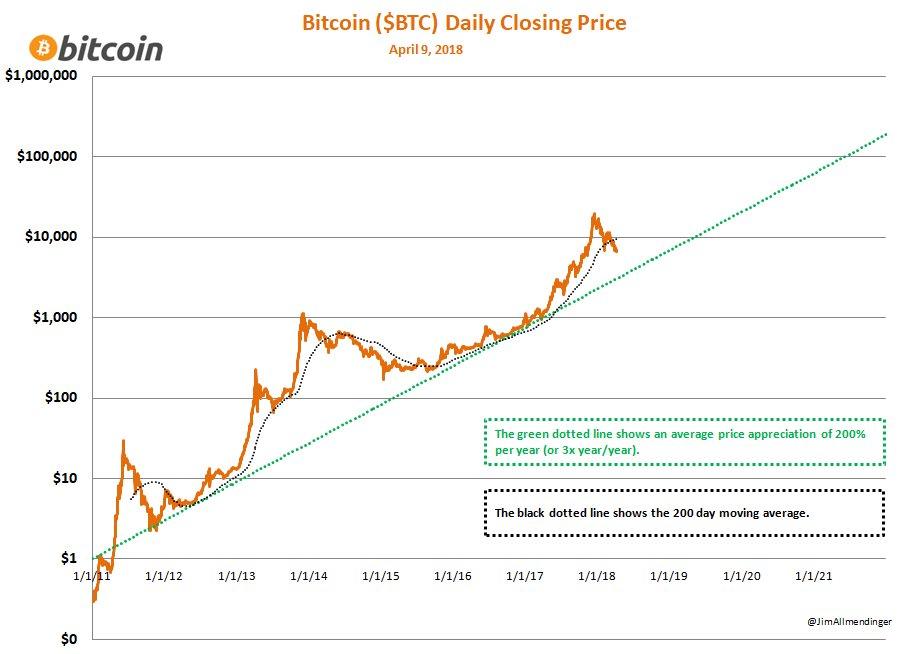 cum să faci o mulțime de bitcoin