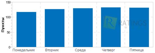 programul sesiunilor de tranzacționare a opțiunilor binare)