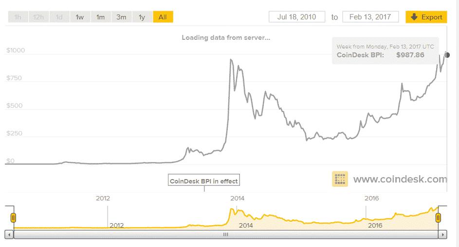 cum să investești în prețul bitcoin