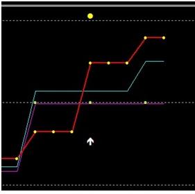 cum să ghiciți o diagramă cu opțiuni binare