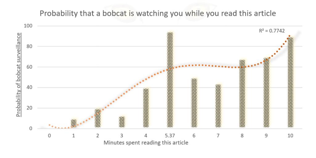 linia de tendință pe grafic