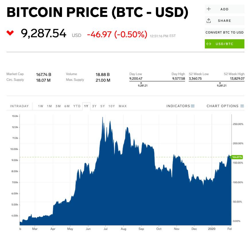 veniturile lunare bitcoin 2020