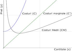 diagrama costurilor opțiunilor