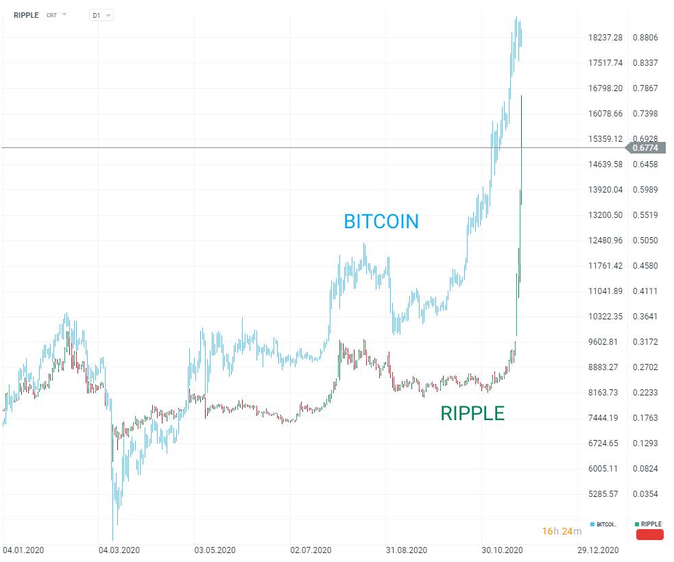 Bitcoin a crescut cu peste 400% în ultimele 12 luni