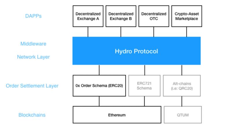 schema localbitcoins