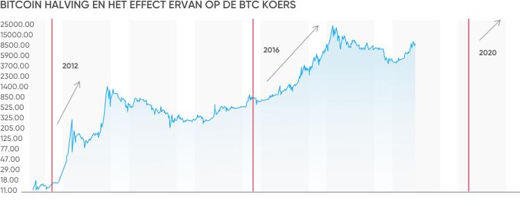 cum să cumpărați prețul bitcoin