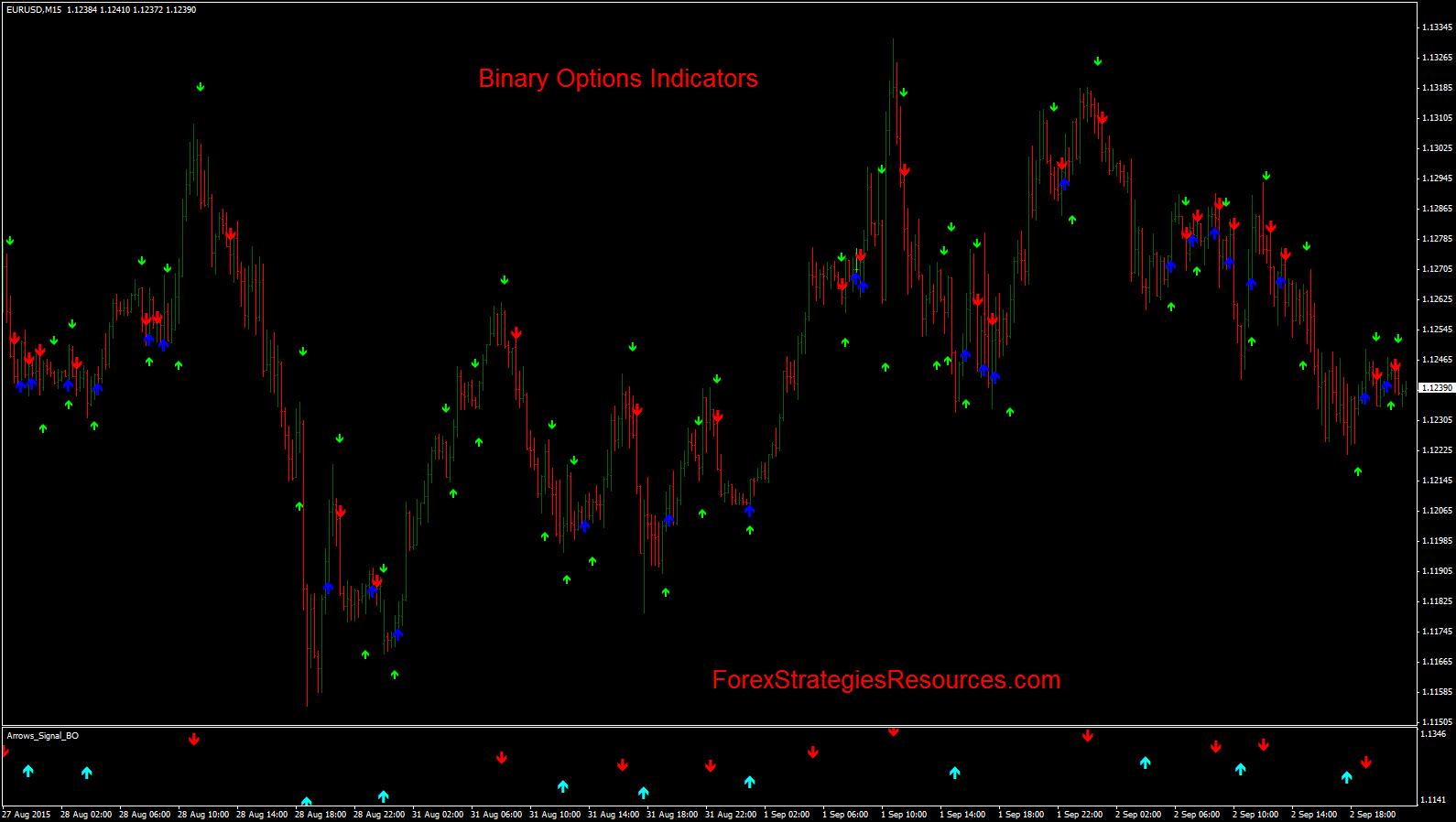 strategie de opțiuni binare mt4 indicator