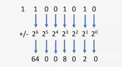 Sistem de numere binare. Bazele aritmetice binare