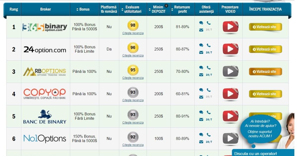 evaluare site web cu opțiuni binare)