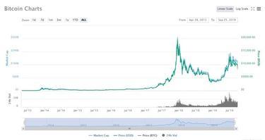 cât să obțin 1 bitcoin