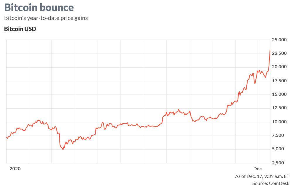 Bitcoin a atins cea mai mare valoare înregistrată vreodată
