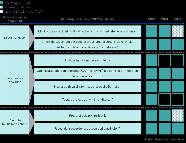 opțiuni în evaluarea riscurilor datoriei corporative
