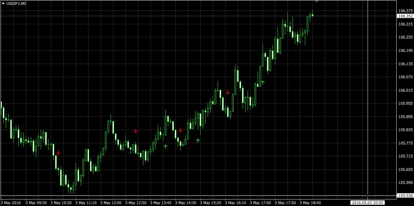 Cei Mai Buni Indicatori Forex [Ghid Trading]