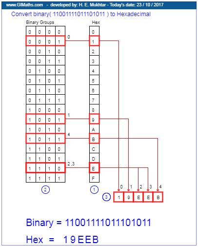 ce sunt binare