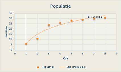 cum să eliminați o linie de tendință dintr- un grafic)