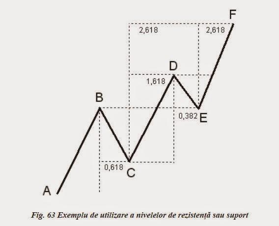CUM SĂ UTILIZAȚI Fibonacci EXPANSIUNE | MIND UN SISTEM FOREX TRADING
