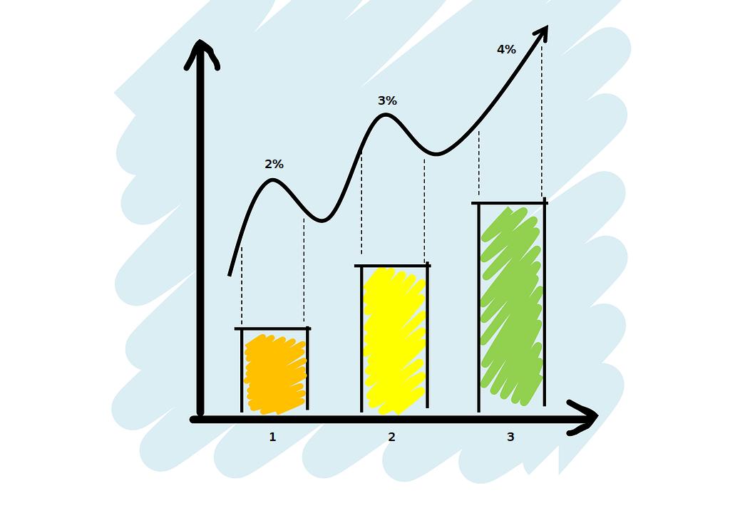 impactul ratei dobânzii asupra prețului opțiunii